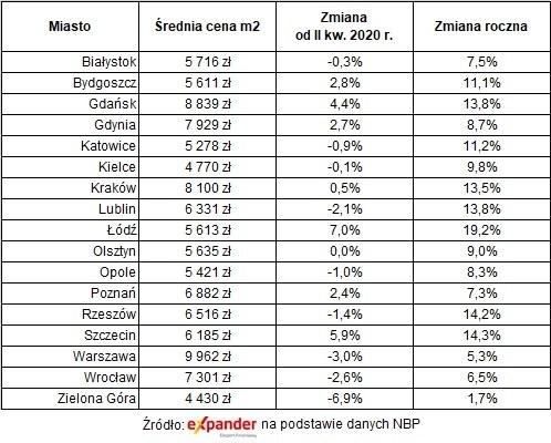 Transakcyjne ceny mieszkań w III kw. 2020 na rynku wtórnym /Expander.pl