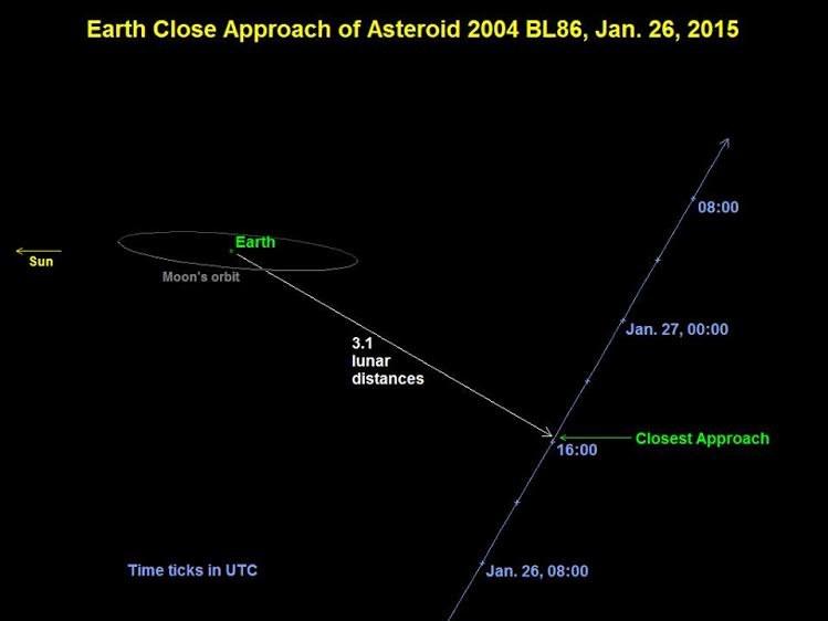 Trasa przelotu 2004 BL86 względem Ziemi i Księżyca. /NASA