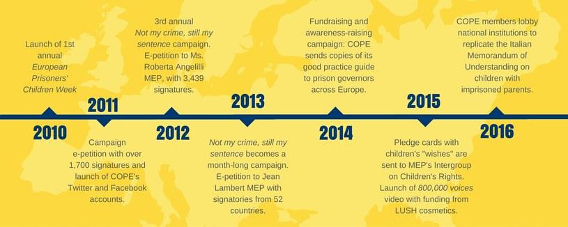 Trwa siódma edycja kampanii społecznej pokazującej problemy pociech osób przebywających w zakładach karnych / COPE /