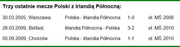 Trzy ostatnie mecze Polski z Irlandią Północną /INTERIA.PL