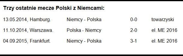 Trzy ostatnie mecze Polski z Niemcami /INTERIA.PL