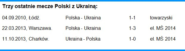 Trzy ostatnie mecze Polski z Ukrainą /INTERIA.PL
