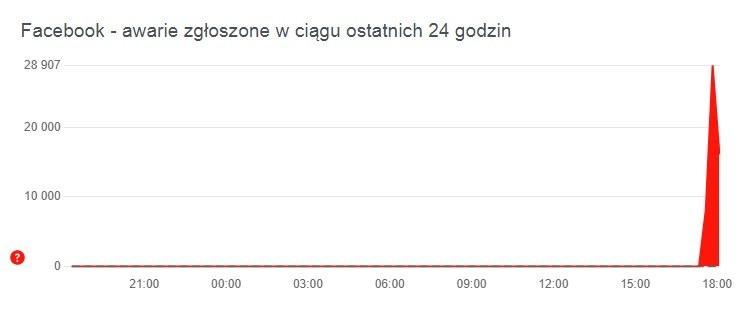 Trzy serwisy - Facebook, Instagram i WhatsApp przestały działać przed godziną 18. /foto. downdetector.pl /