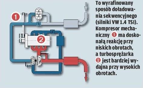 Turbo + kompresor /Motor