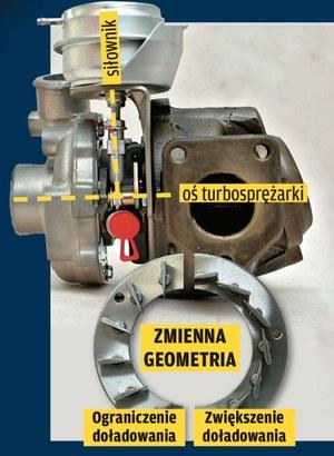 turbo o zmiennej geometrii /Motor
