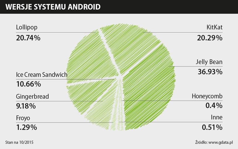 Tylko 20 procent użytkowników posiada urządzenia wyposażone w najnowszą wersje Androida /materiały prasowe