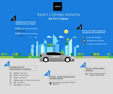 Uber - jak korzystali z niego Polacy w 2017 roku