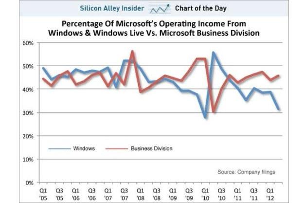 Udział dochodów generowanych przez Windowsa jest coraz mniejszy Fot. Business Insider /vbeta