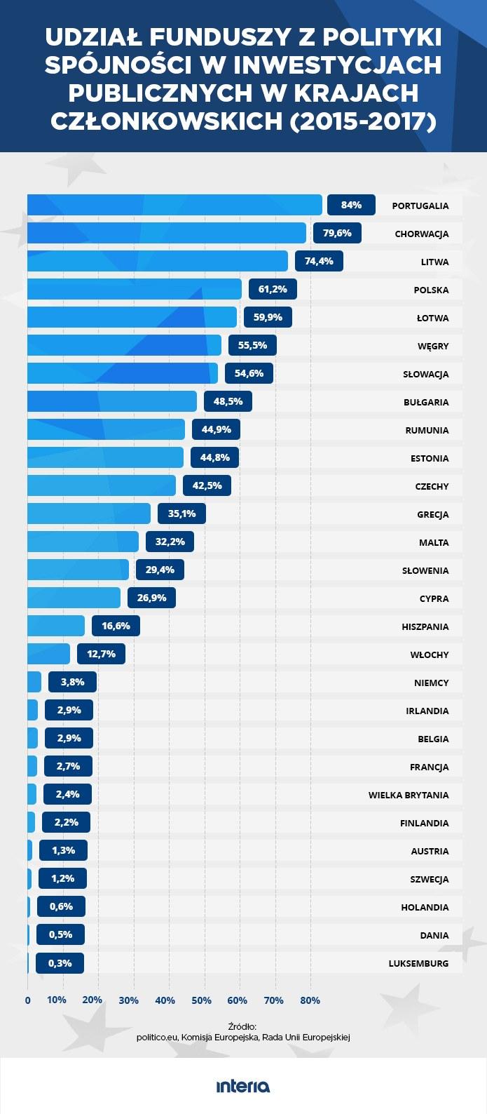 Udział funduszy z polityki spójności w inwestycjach publicznych w krajach UE /INTERIA.PL
