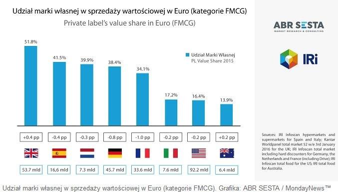 Udział marki własnej w sprzedaży wartościowej w euro (kategorie FMCG). Grafika: ABR SESTA/MondayNews /MondayNews