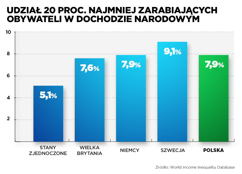 Udział najgorzej zarabiających w dochodzie narodowym /INTERIA.PL