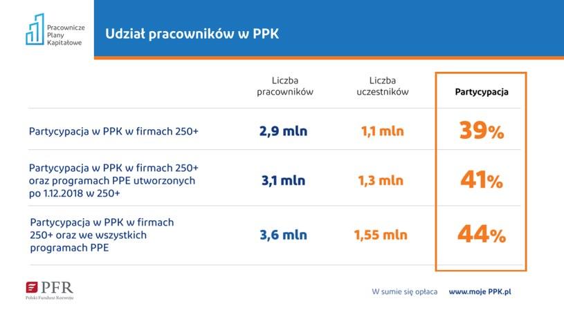 Udział pracowników w PPK (źródło: PFR) /INTERIA.PL