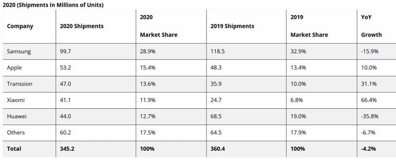 Udział Xiaomi w rynku rośnie / fot. IDC /materiał zewnętrzny