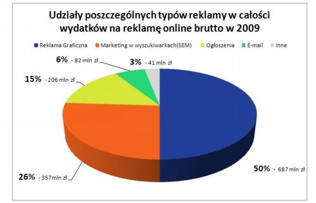 Udziały poszczególnych typów reklamy w całości wydatków na reklamę online brutto w 2009 /INTERIA.PL