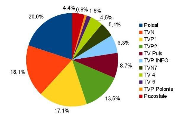 Udziały w oglądalności kanałów DVB-T (w dniach 1-31.03.2012 wg AGB Nielsen) /SatKurier