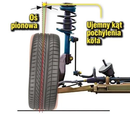 Ujemny kąt pochylenia koła poprawia trzymanie na zakrętach, ale też zwiększa zużycie opon. Dlatego w seryjnych autach kąty pochylenia kół są bliskie zera stopni (koło prawie idealnie w pionie). /Motor