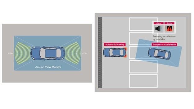 Układ wykorzystuje czujniki systemu Around View Monitor (z lewej). Jeśli kierowca, np. wjeżdżając na miejsce parkingowe, pomyli pedały i przyspieszy w niekontrolowany sposób, uruchomienie hamulców pozwoli uniknąć uderzenia w stałą przeszkodę (z prawej). Dodatkowo, w kabinie uruchomi się sygnał ostrzegawczy. /Nissan