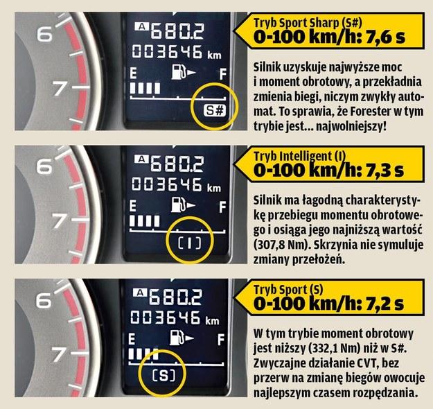Układ zmiany trybu jazdy SI-DRIVE /Motor