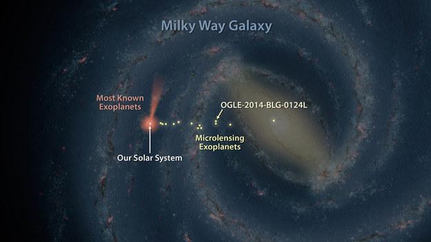Ułożenie planet odkrytych z pomocą eksperymentu OGLE i tych, obserwowanych przez teleskop Keplera. /NASA