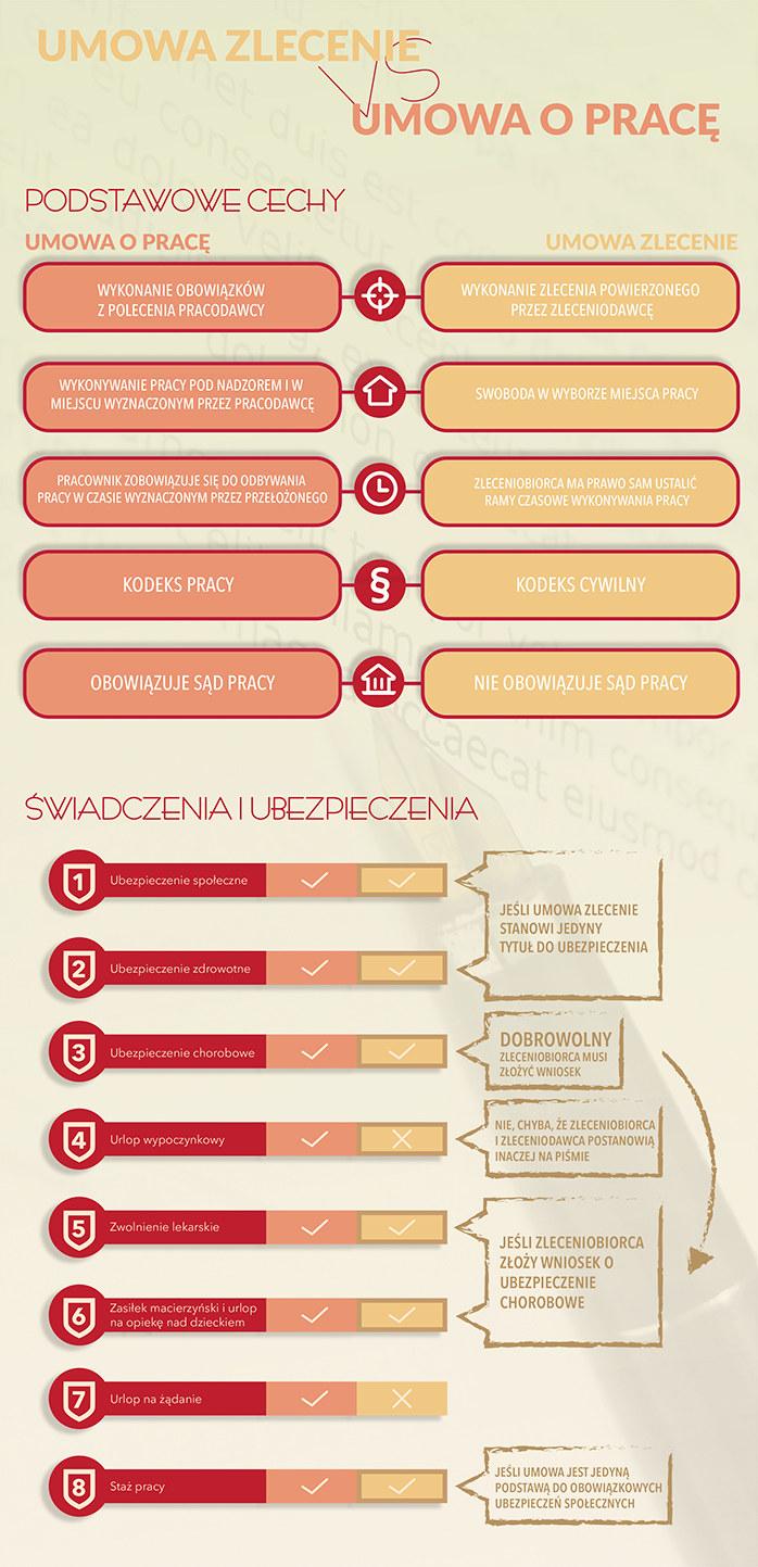 Umowa zlecenie vs umowa o pracę (infografika) /INTERIA.PL