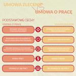 Umowa zlecenie vs umowa o pracę (infografika)