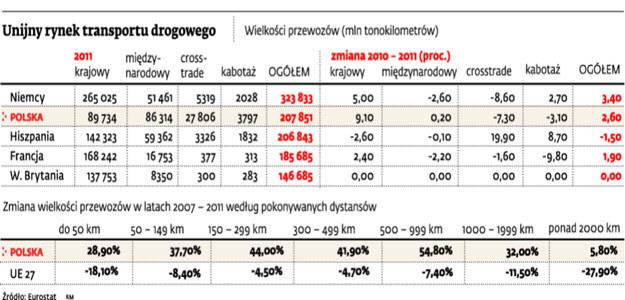 Unijny rynek transportu drogowego /Dziennik Gazeta Prawna