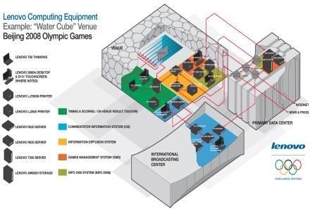 Urządzenia komputerowe Lenovo w Pekińskim Centrum Sportów Wodnych /materiały prasowe