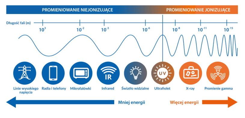 Urządzenia telekomunikacyjne, w tym np. stacje bazowe telefonii komórkowej wykorzystujące częstotliwości radiowe, wytwarzają pole elektromagnetyczne jedynie o charakterze niejonizującym. Fot. Si2pem.gov.pl /materiały prasowe