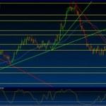 USD/CHF Wykres dzienny