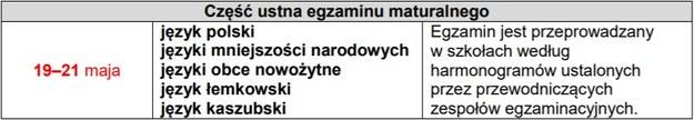 Ustna matura / cke.gov.pl /