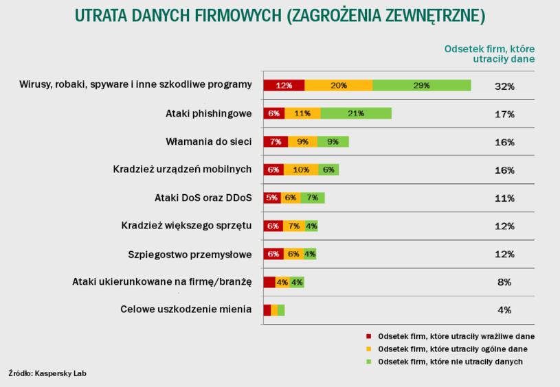 Utrata danych firmowych w 2014 roku - statystyki. /materiały prasowe