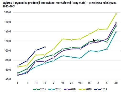 Utrzymuje się wzrost produkcji budowlano-montażowej /GUS