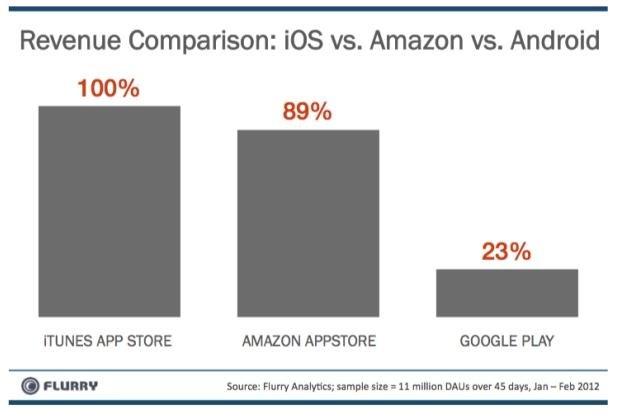 Użytkownicy iOS zdecydowanie częściej pobierają płatne aplikacje /tabletowo.pl