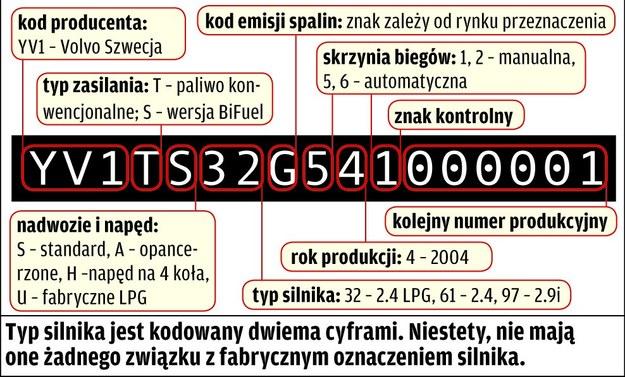 Volvo S80 I: cechy identyfikacyjne /Motor