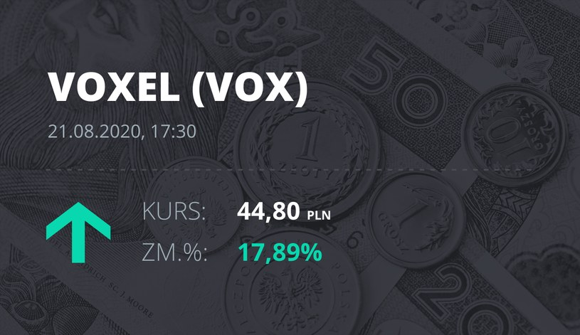 Voxel (VOX): notowania akcji z 21 sierpnia 2020 roku
