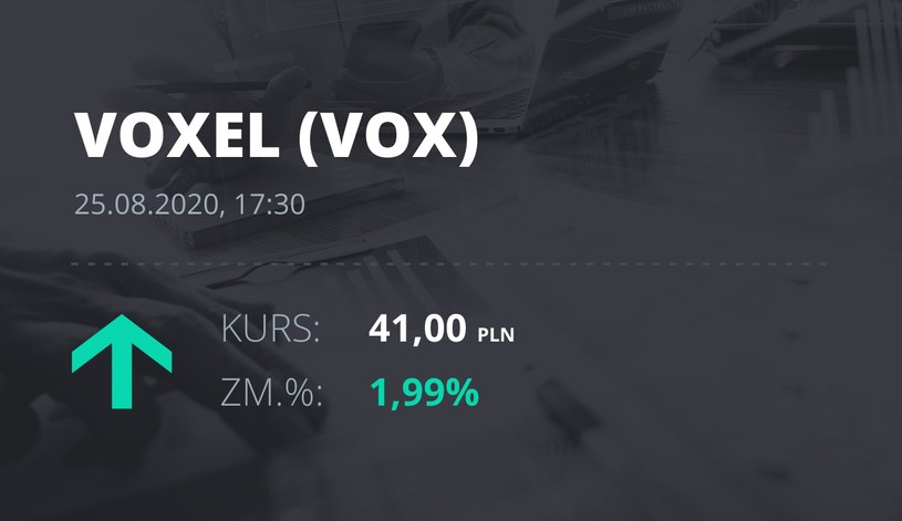 Voxel (VOX): notowania akcji z 25 sierpnia 2020 roku