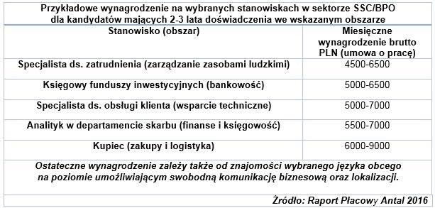 W  2016 roku działało w Polsce takich centrów 936 /&nbsp