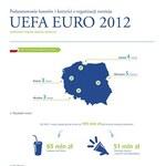W czterech polskich miastach goszczących EURO 2012 kibice wydali 1,5 mld złotych