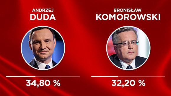 W II turze Andrzej Duda będzie rywalizował z Bronisławem Komorowskim /INTERIA.PL