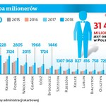 W Polsce mamy już 31,5 tys. milionerów. Choć ich liczba rośnie, zwiększa się też zasięg ubóstwa