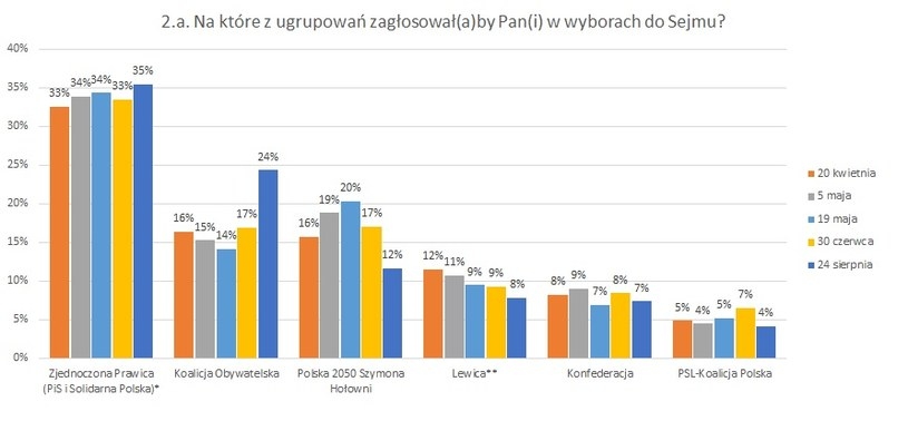 (*) w poprzednich pomiarach Zjednoczona Prawica obejmowała również Porozumienie Jarosława Gowina, w najnowszym sondażu pytano o to ugrupowanie oddzielnie, nikt nie zadeklarował poparcia; (**) Lewica tj. Sojusz Lewicy Demokratycznej, Wiosna, Partia Razem
