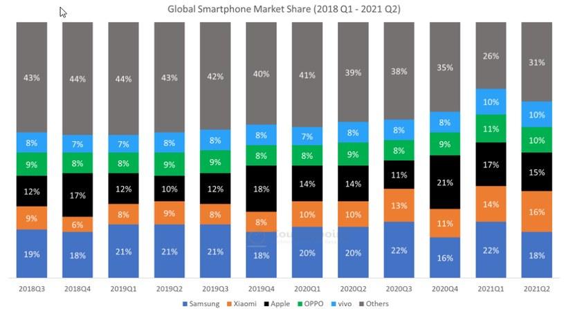 W rankingu kwartalnym Samsung jest nadal liderem fot. Counterpoint /materiał zewnętrzny