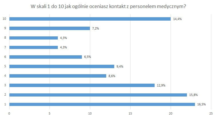 W skali od 1 do 10 jak pacjenci oceniają kontakt z personelem medycznym? /Materiały prasowe