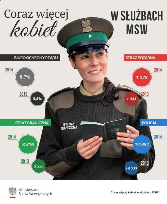 W szeregach czterech służb MSW służy około 20 tys. kobiet-funkcjonariuszek /msw.gov.pl /