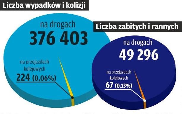 W ubiegłym roku w Polsce doszło do ponad 37 tys. wypadków drogowych i prawie 340 tys. kolizji, w których zginęło 3571 osób, a prawie 46 tys. zostało rannych. Ze statystyk wynika, że wypadki na przejazdach kolejowych stanowią zaledwie 0,06 proc. wszystkich zdarzeń. W dodatku liczba ofiar na przejazdach od kilku lat systematycznie spada: z 43 w 2005 r. do 33 w 2012 r. Zmniejsza się też liczba rannych – przed ośmioma laty było ich 134, a rok temu 37. /Motor