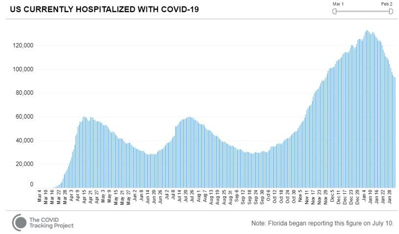 W USA spadki są wyraźne /https://covidtracking.com/data/charts/us-currently-hospitalized /