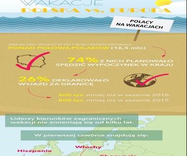 Wakacje Polska vs Europa (infografika)