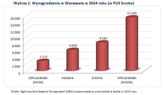 Warszawa płaci najwięcej /wynagrodzenia.pl