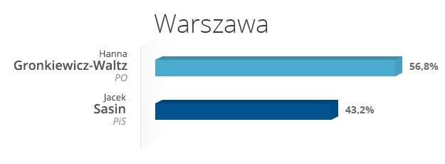 Warszawa - wyniki wyborów /INTERIA.PL