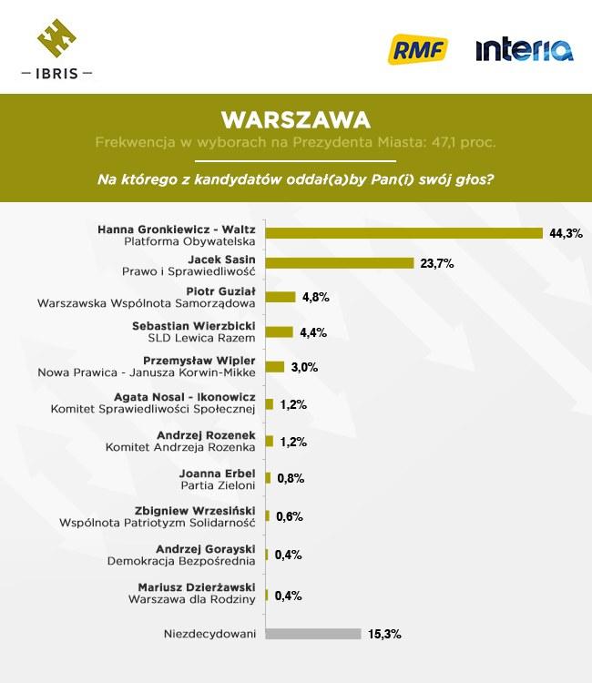 Warszawa /INTERIA.PL